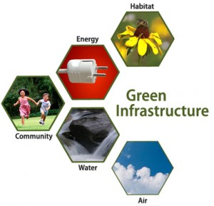 Green Infrastructure Benefits